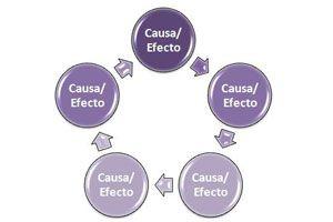 Ilustración de Cómo entender y aplicar la ley de causa y efecto