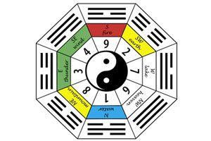 Ilustración de Cómo saber tu número Ming Gua
